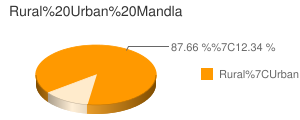 Mandla census population